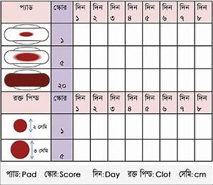 Pictorial Blood Loss Assessment Chart In Bengali To Assess Amount Of