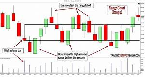 10 Types Of Price Charts For Trading