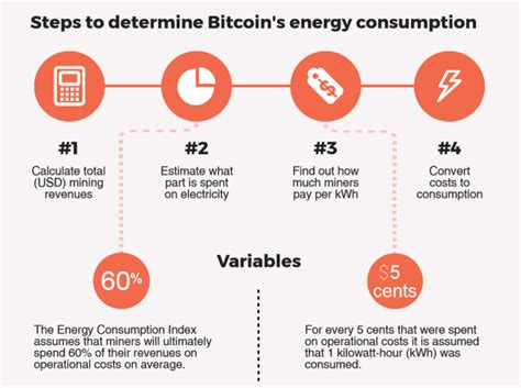 So how do we make money? How Much Does Bitcoin Mining Cost In Electricity