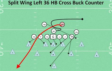 counter split football youth play wing left cross hb buck plays offense calling running backs misdirection