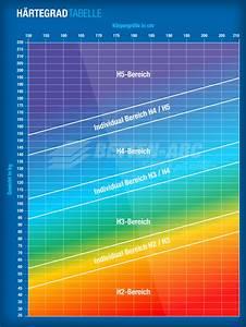 Matratzen Härtegrad Tabelle : matratzen h rtegrad tabelle betten abc ~ Orissabook.com Haus und Dekorationen