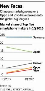 As China's Smartphone Market Matures, Higher-Priced ...