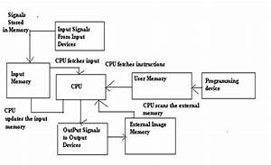 Introduction Of Programming Logic Controller Plc