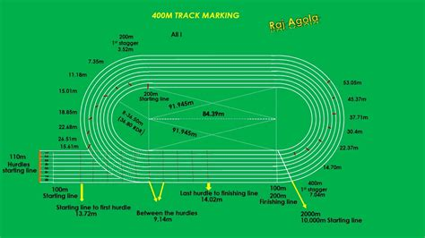 Diagram Of Track Running by Athletic Track And Courts Easy Marking Plan