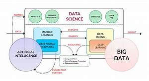 Tutorial - foundations of machine learning and data ...