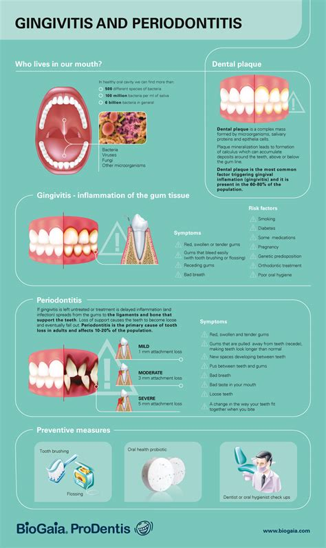 All You Need To Know About Gum Disease And How To Prevent It