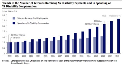rising va disability payments linked  veteran unemployment