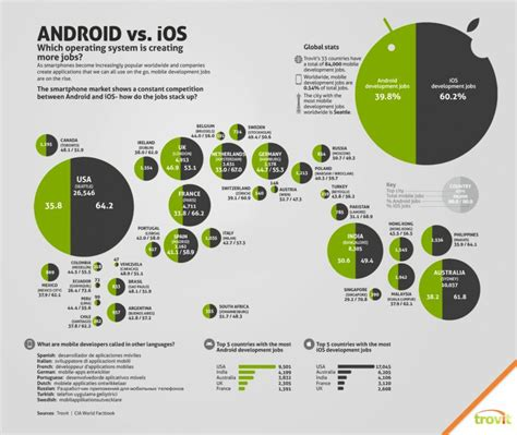 how to android apps on ios ios vs android advantages and disadvantages techknol net