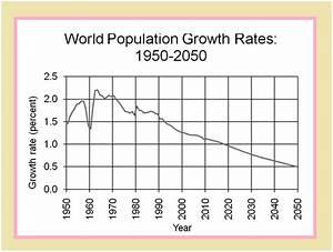 Long essay on population