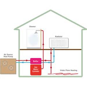 Pictures of Air Source Heat Pump Domestic