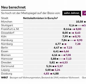 Vergleichsmiete Berechnen : mietpreisbremse streit ber die neuen vergleichsmieten welt ~ Themetempest.com Abrechnung