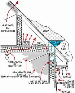 Diagram Of Dam Building : ice damming is a major source of water damage to many ~ A.2002-acura-tl-radio.info Haus und Dekorationen