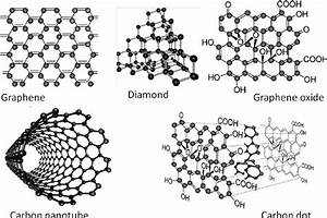 The Schematic Structures Of Nanoscale Carbon Materials