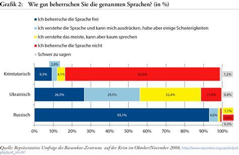 Tabellen und Grafiken: Umfragen zur kulturellen ...