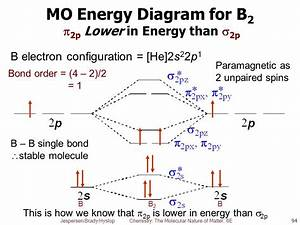 Molecular Orbital Diagram For Be2