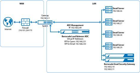 Office 365 Mail Gateway by Barracuda Email Security Gateway Deployment Barracuda Cus