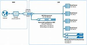 Wiring Diagram Gateway