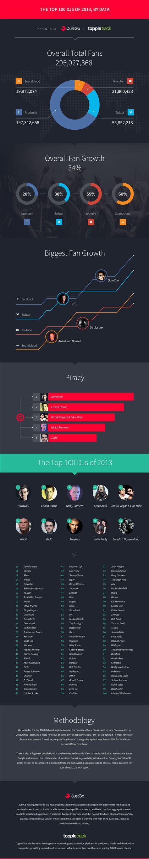 100 Best Dj Infographic Top 100 Dj S Dennisboots