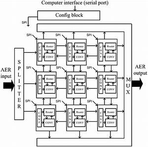 Block Diagram For A Sample Network With 3  U00d7 3