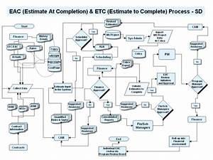 Eac Etc Process Flow Diagram For System Description Draft