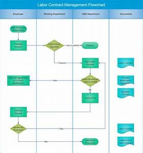 The Ultimate Guide To Know Swimlane Diagrams