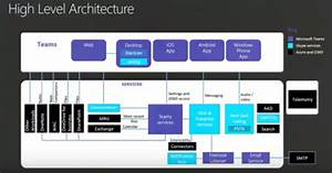 Ignite U2013get An Overview Of Microsoft Teams Architecture