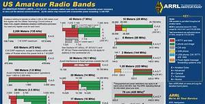Vhf Radio Frequency Chart Revised Arrl Frequency Chart Now Available Qrz Now