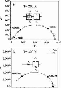 Diagramas De Impedancia Compleja De La Muestra Fe 3 O 4 Y