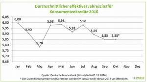 Zinsen Und Tilgung Berechnen : zinsen f r kredit kreditzinsen berechnen bei monatlicher ~ Themetempest.com Abrechnung