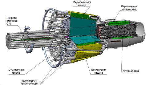 Ядерный реактор. История появления и классификация wond_world — LiveJournal