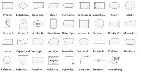 standardflussdiagramm symbole flussdiagramm flowchart