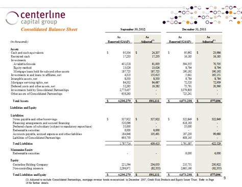 CENTERLINE CAPITAL GROUP Equity Ownership Summary