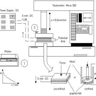 study   electrical conductivity  graphite