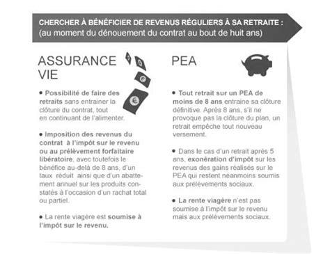 une infographie pea assurance vie gestion priv 233 e