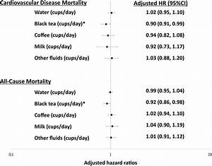 Total Volume And Composition Of Fluid Intake And Mortality