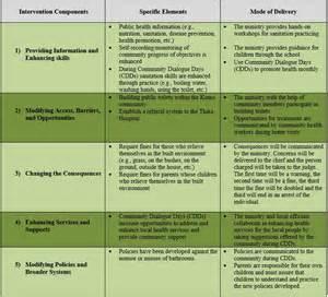 Health Promotion Plan Template Work Plan Template Health Best Resume Exles