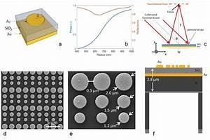 Design And Fabrication Of The Metasurface Lens   A  A Unit Cell