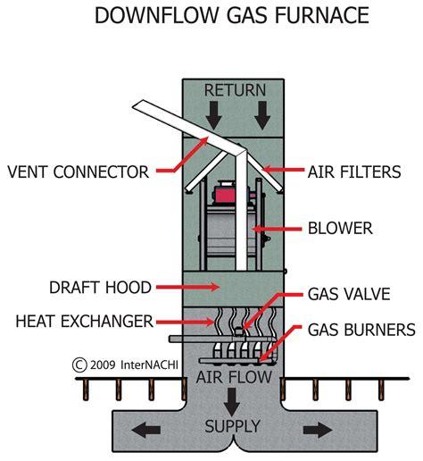 Payne Furnace Parts Diagram Basic Gas Wiring Heat