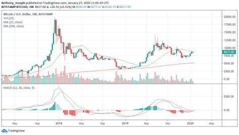 How does halving influence bitcoin's price? Bitcoin Price Projection 2020 Bitcoin Halving Chart - halting time