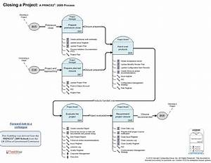 prince2 2009 closing a project With prince2 documents