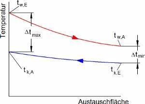 Wirkungsgrad Netzteil Berechnen : w rmetauscher berechnung automobil bau auto systeme ~ Themetempest.com Abrechnung