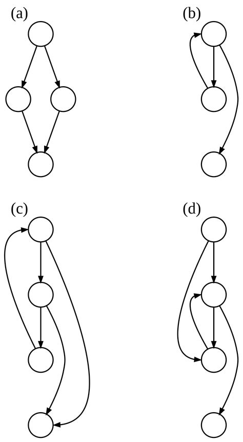 Control-flow graph - Wikipedia