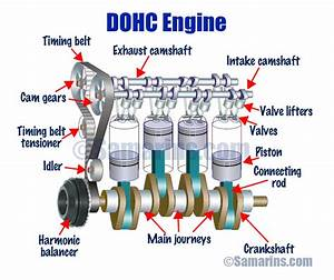 What Is The Difference Between Ohv  Ohc  Sohc And Dohc