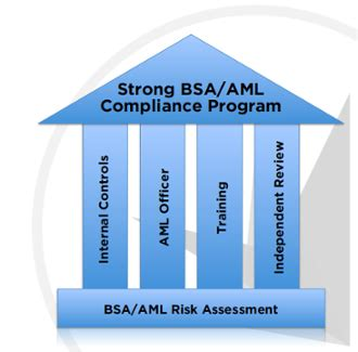 Anti Money Laundering Compliance Program Policies And Here Are The 4 Pillars Of A Strong Bsa Aml Compliance Program