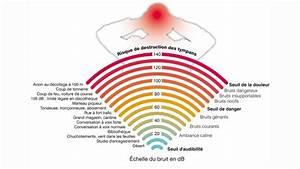 Echelle De Bruit Decibel : acouph ne surdit chelle des bruits en db m faits du bruits sur la sant zumbido youtube ~ Medecine-chirurgie-esthetiques.com Avis de Voitures