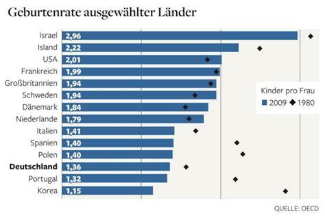 OECDStudie Deutschland bei Geburtenrate auf viertletztem