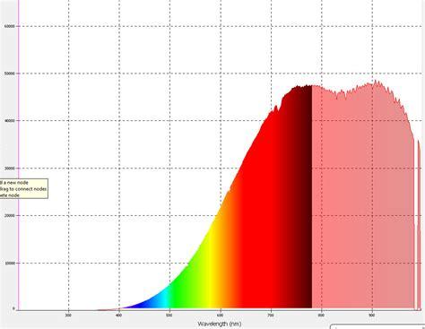 spectre lumineux de les de technologies diff 233 rentes