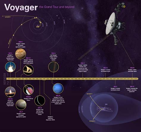 voyager history nasa interstellar spacecraft jpl infographic flight years science