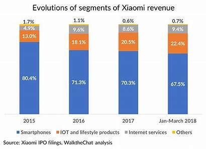 Xiaomi Company Revenue Hardware Hottest Overview Future