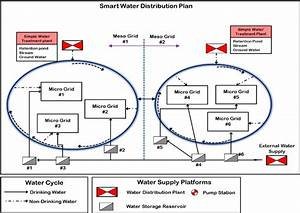 Improved System Of Water Distribution With The Water Loop